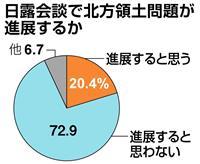 【産経・FNN合同世論調査】北方領土問題 条約交渉進展と返還、期待にズレ