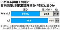 【産経・FNN合同世論調査】徴用工にレーダー照射問題…韓国批判高まる
