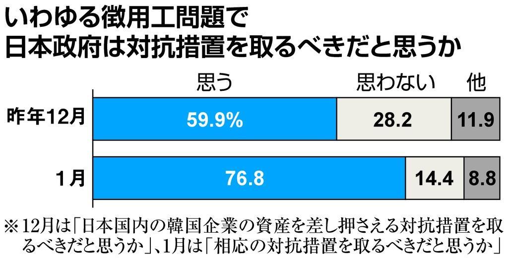 産経・FNN合同世論調査】徴用工...