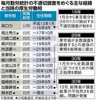 【産経・FNN合同世論調査】野党にも降りかかる不正統計問題 歴代厚労相処分必要は59%