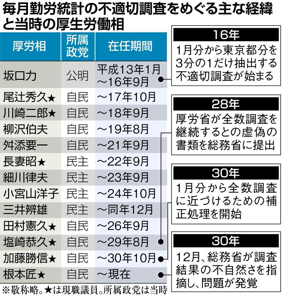 産経・FNN合同世論調査 - 産経ニ...