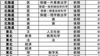 東大、京大…国立難関10大学 センター試験のボーダーラインは? 河合塾分析