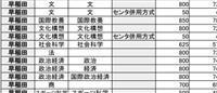 早稲田大のセンター利用入試 予想ボーダーラインは? 河合塾分析