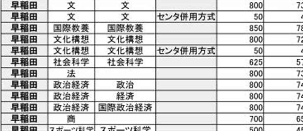 利用 早稲田 共通 テスト