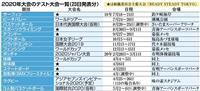 東京五輪テスト大会を新たに公表 体操など15競技