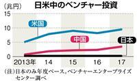 【検証エコノミー】日本のベンチャー投資、米中に見劣り