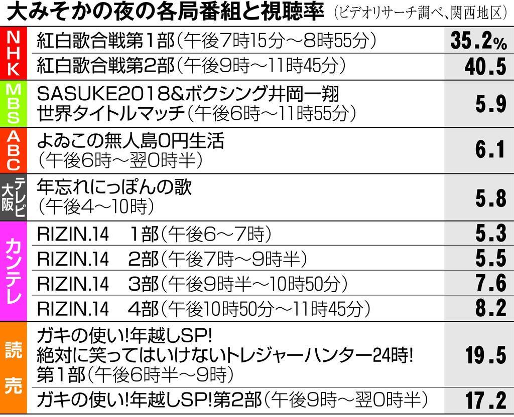 【視聴率番外編】「紅白」「箱根駅伝」好調の一方、沈んだ番組も 年末年始番組