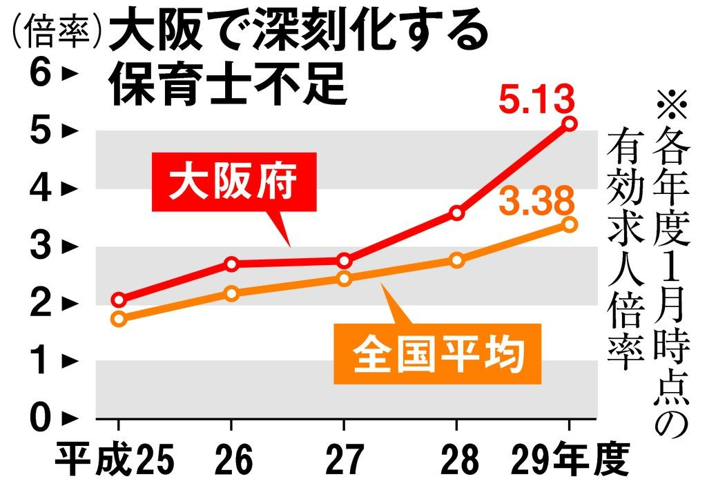大阪で深刻化する保育士不足