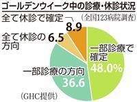 全国123急性期病院の85%がGW中に一部診療へ 10連休の病院は9%