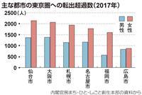 東京圏への一極集中拡大 転入超過、13万9千人 市町村、7割が人口流出
