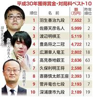 将棋の賞金ランク、羽生九段が1位復活 藤井七段はベスト10逃す