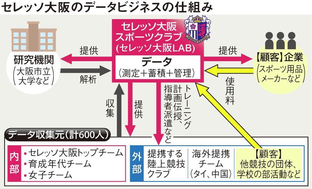 セレッソ大阪のデータビジネスの仕組み