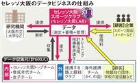 J1セレッソ大阪がビッグデータをビジネスに