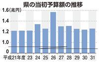 新潟県予算案、花角知事が初編成 一般会計1・7%増、1兆2597億円