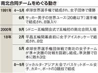 東京五輪、4競技で南北合同チーム 入場行進も合同で
