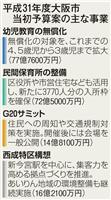 大阪市予算案、虐待防止や防災体制も盛り込む