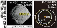小惑星は太陽系の「タイムカプセル」 はやぶさ2着地へ