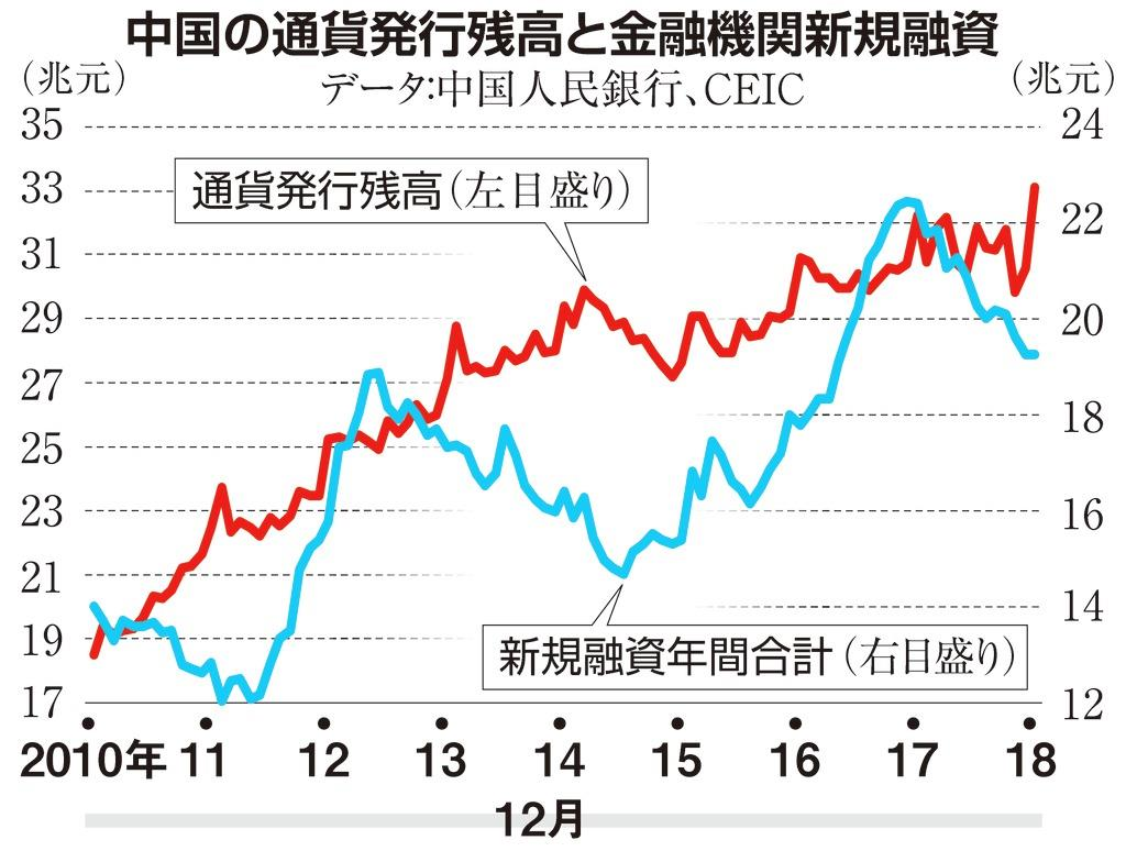 ●G フG中国の通貨発行残高と金融機関新規融資カラー