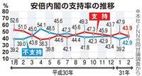 【産経・FNN合同世論調査】韓国国会議長の発言「撤回すべき」82%