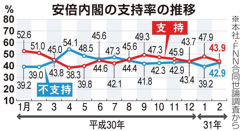 産経・FNN合同世論調査】韓国国...