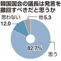 【産経・FNN合同世論調査】質問と回答(2月分)