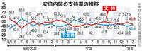 【産経・FNN合同世論調査】野党支持層に期待が高い参院選統一名簿も実現は遠く