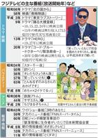 【フジテレビ60年(上)】石原隆取締役「オリジナリティーと親しみやすさ」で番組作り