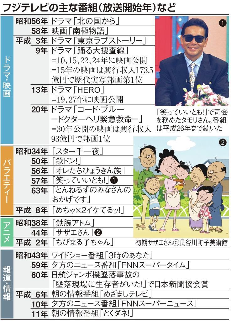 【フジテレビ60年(上)】石原隆取締役「オリジナリティーと親…