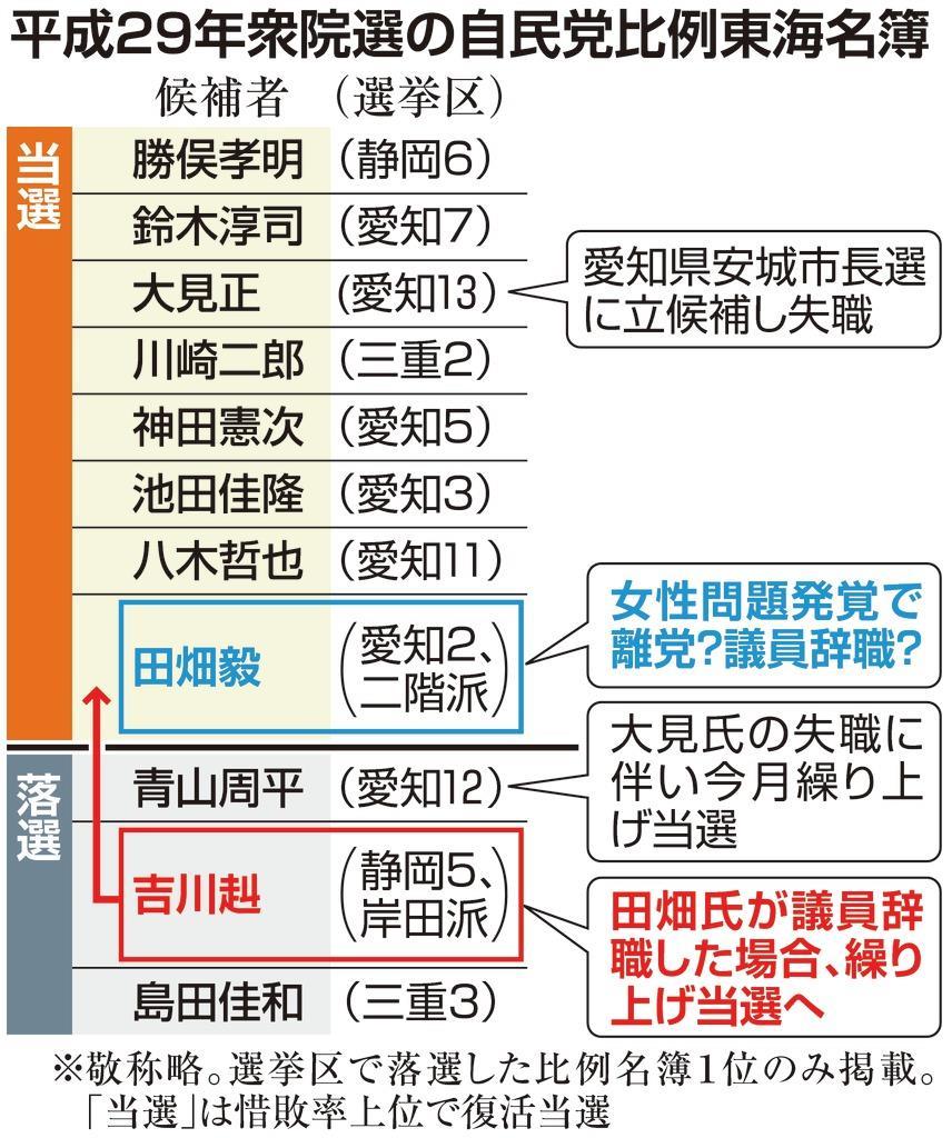 自民・田畑氏の女性問題 議員辞職なら二階、岸田派対立に拍車も