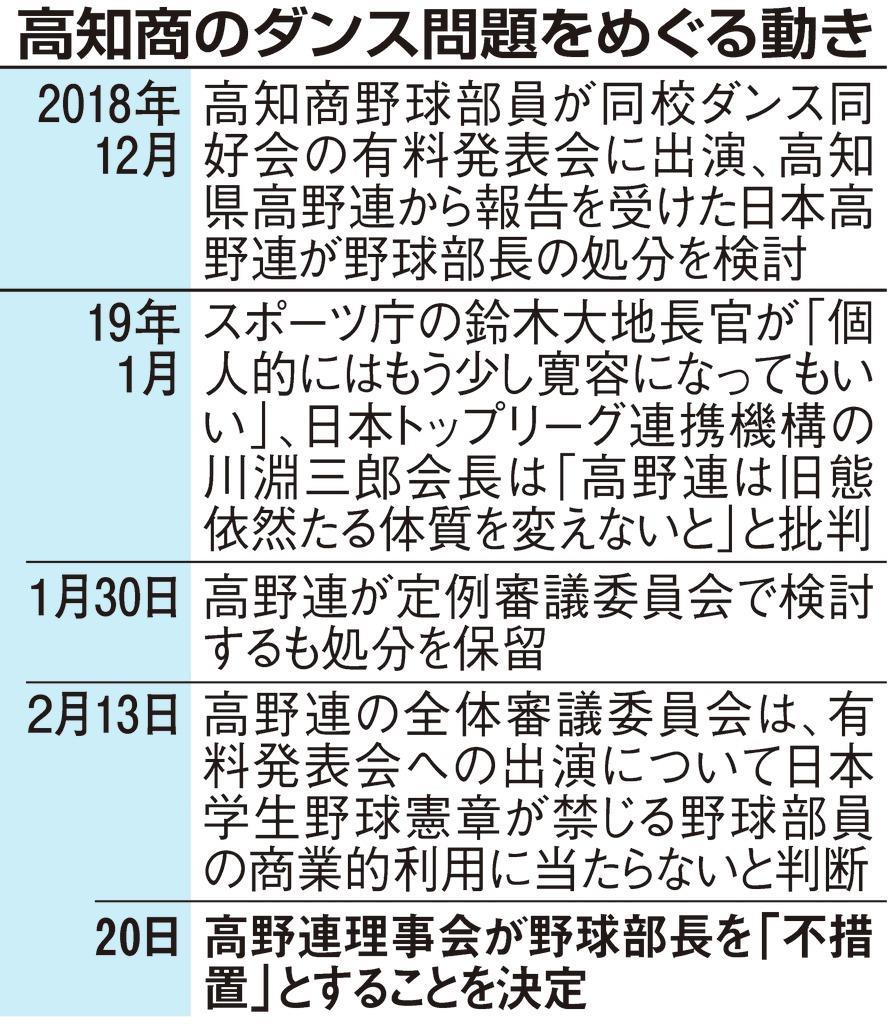 高知商野球部長は「不措置」 ダンス問題、日本高野連