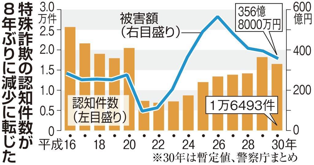 特殊詐欺8年ぶり減少、首都圏3都県で被害半数 警察庁
