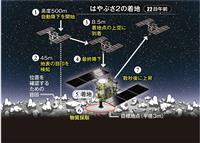 【動画】はやぶさ2、小惑星に着地成功 JAXA発表
