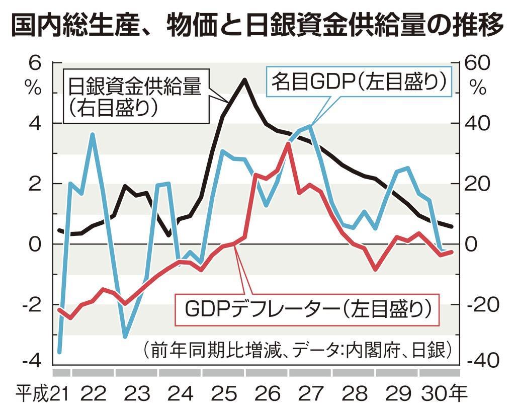 本G物価と日銀資金供給(日曜経済カラー