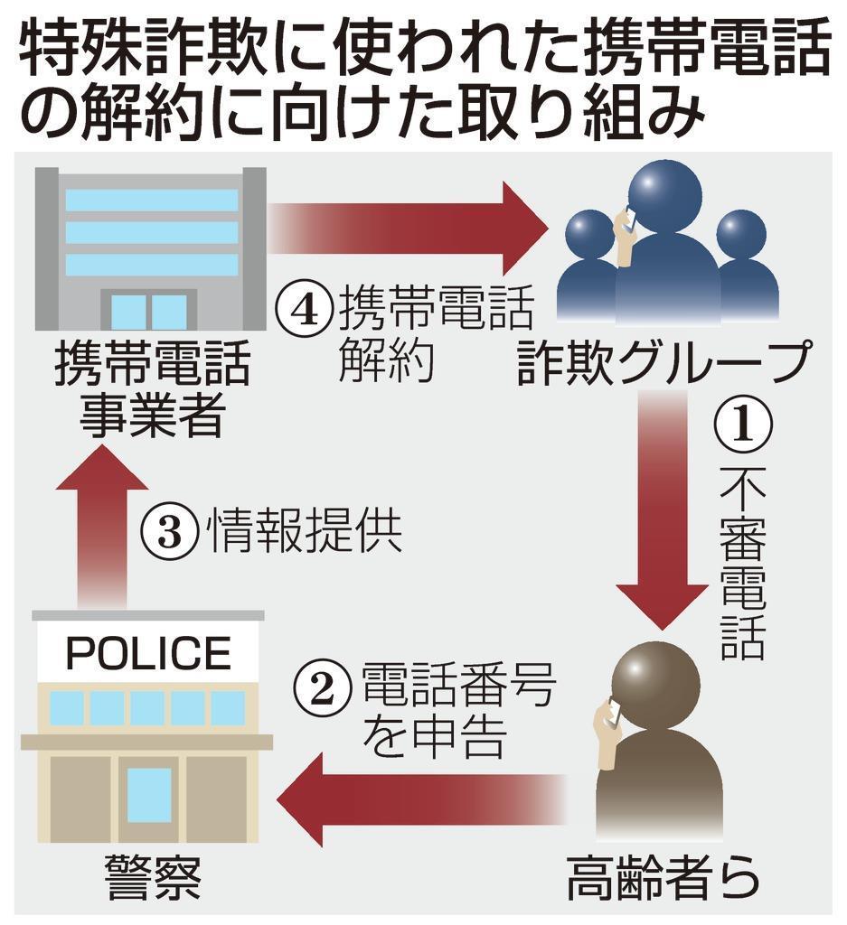 詐欺犯携帯の情報提供1千件超 大阪府警