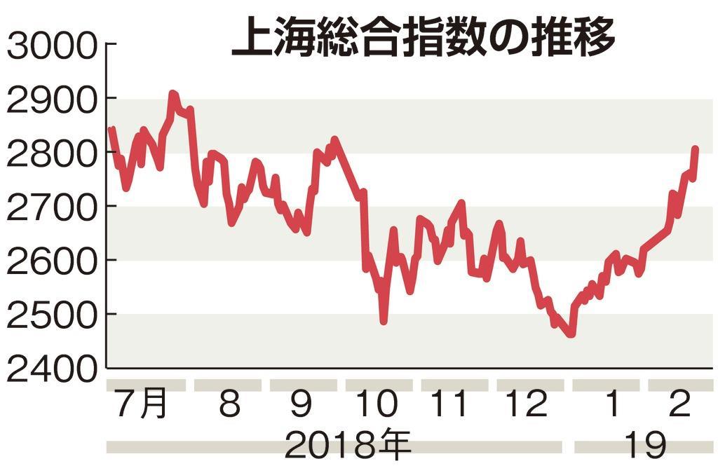 中国株、米中協議への「期待感」先行で上昇 企業・家計には警戒感 - 産経ニュース