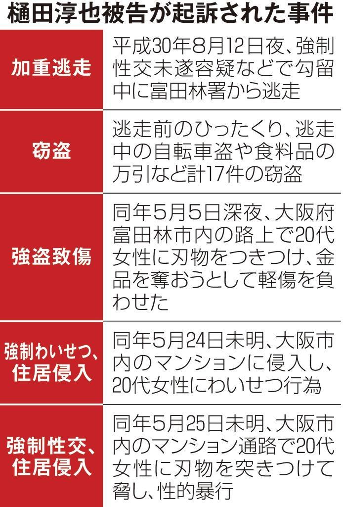 樋田被告、起訴21件も続く黙秘 真相解明は公判に 富田林逃走