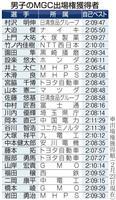 長距離名門・旭化成の誤算、MGC出場者まだゼロ