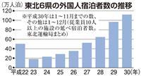 東北の外国人宿泊者数、初の100万人超え アジアから直行便増が追い風