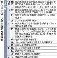 ゴーン被告、近く保釈へ 東京地裁、3度目請求認める決定