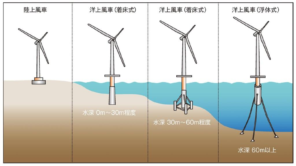 "洋上風力発電の形態と水深の関係 出典:""Dynamics Modeling and Loads Analysis of an Offshore Floating Wind Turbine""(2007, NREL)からNEDO作成"