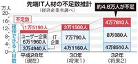 【経済インサイド】損保、「データサイエンティスト」確保に四苦八苦
