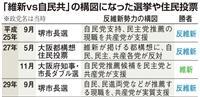 大阪入れ替えダブル選 低迷の維新、参院選への突破口になるか