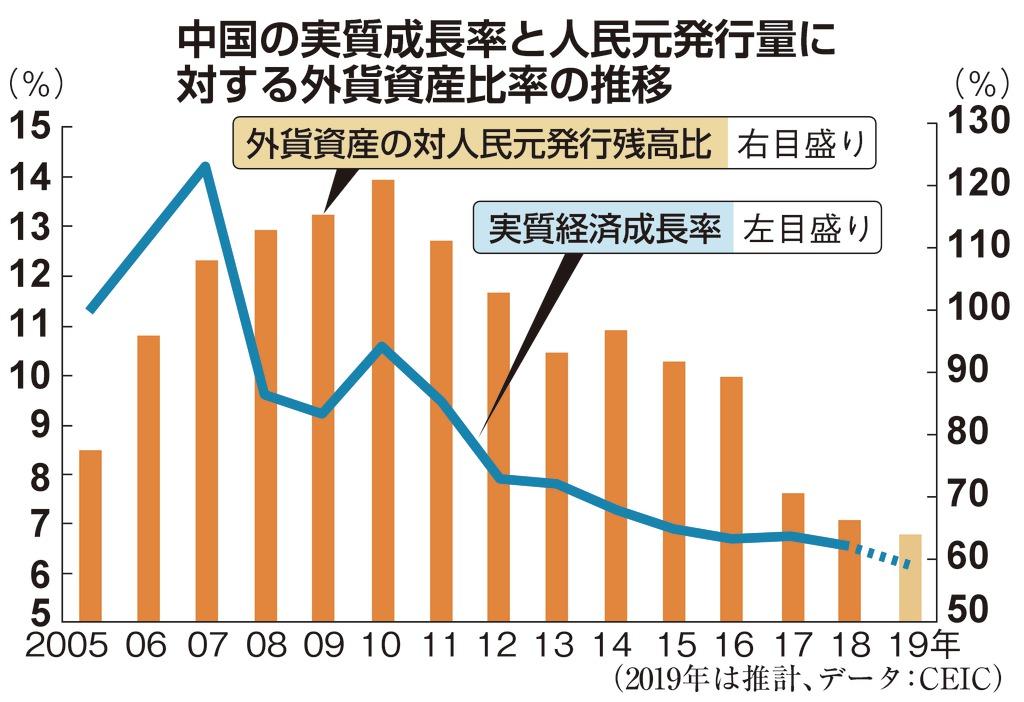 中国の実質成長率と人民元発行量に対する外貨資産比率の推移