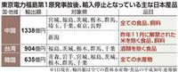 震災8年 中台韓、長引く食品輸入規制 対日関係や内政も絡む