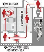 【衝撃事件の核心】空き巣を生んだ不動産業界の危ない「慣習」