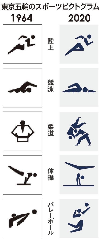 東京五輪のスポーツピクトグラム