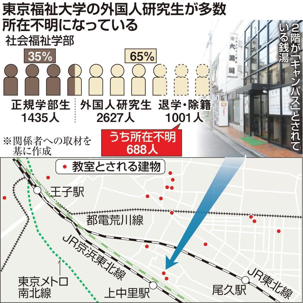 東京福祉大学の外国人研究生が多数所在不明になっている