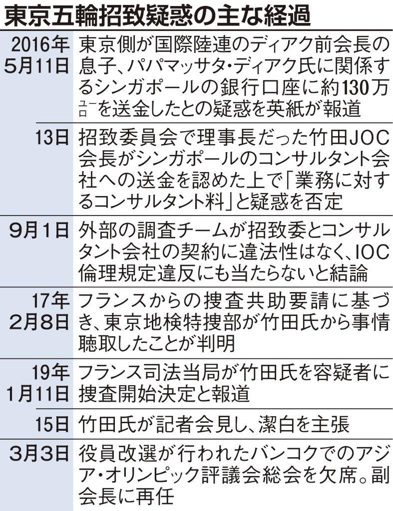 東京五輪招致疑惑の主な経過