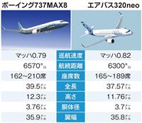 737MAXはボーイングの「戦略機」 ソフトウエアに不備か