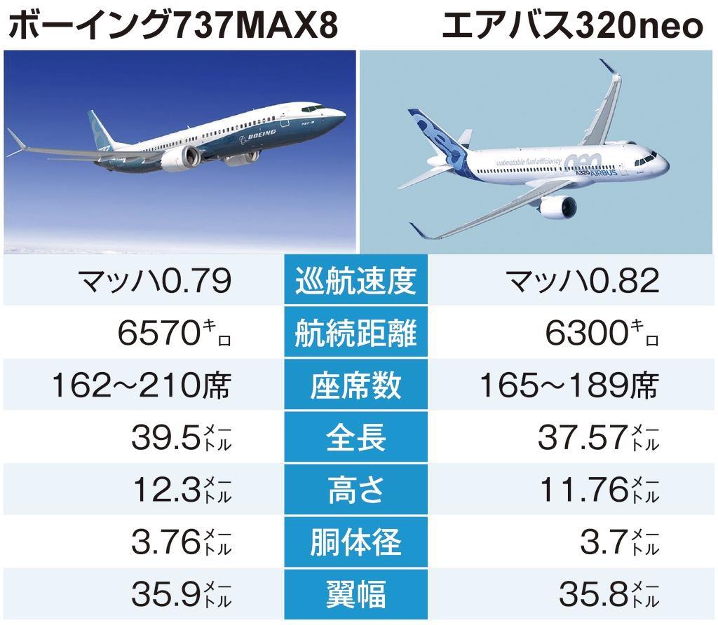 ボーイング737MAX8とエアバス320neo